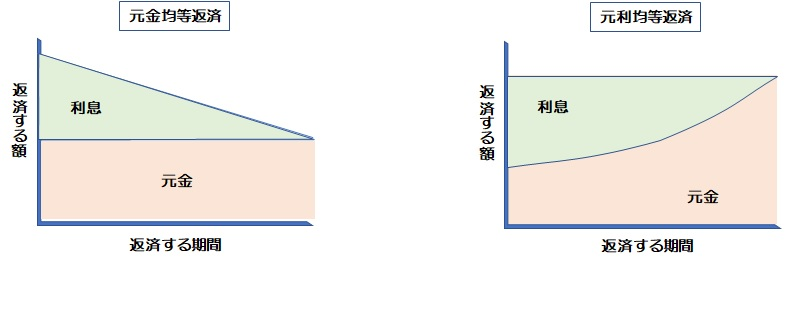 元利均等返済と元金均等返済の比較図